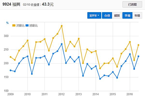 9924福興_流動比率與速動比率2017.02.12