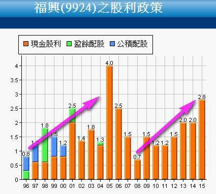 9924福興_股利政策2017.02.12