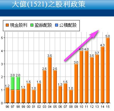 1521大億_股利政策2017.02.13