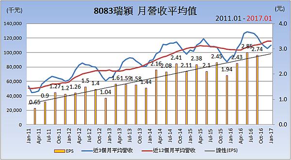 8083瑞穎_平均月營收變化