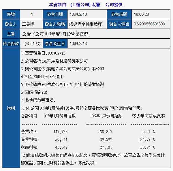 4126太醫_自結2017年1月獲利2017.02.21