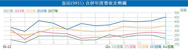 9951皇田_近五年的營收走勢圖2017.02.22