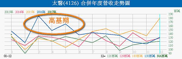 4126太醫_合併營收走勢圖2017.02.23