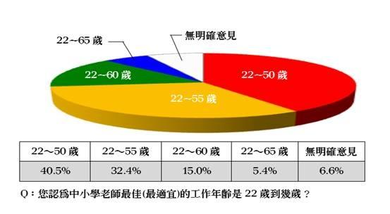 2013年1月,全教總委託「山水民意研究公司」對全國20歲以上國人進行「中小學教師最適工作年齡」民調。