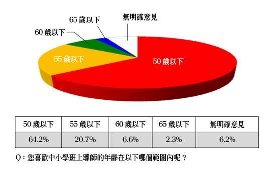 2013年1月,全教總委託「山水民意研究公司」對全國20 歲以上國人進行「最喜歡的中小學導師年齡」民調。