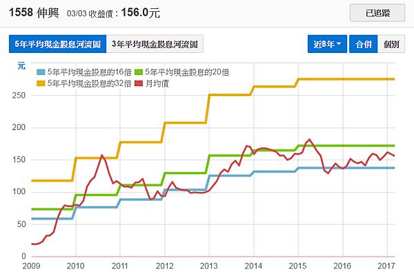 1558伸興_五年平均現金股息河流圖2017.03.04