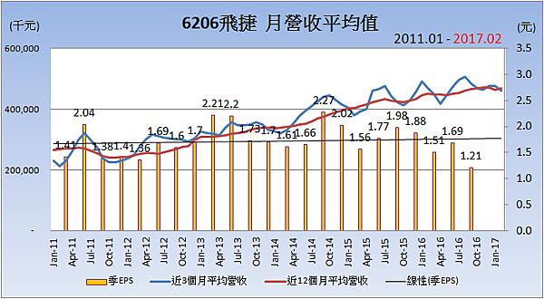 6206飛捷_平均月營收變化