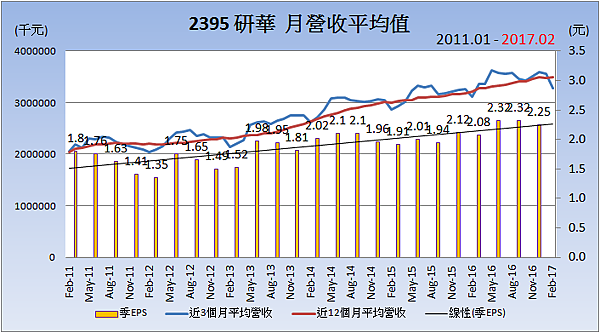 2395研華_平均月營收變化