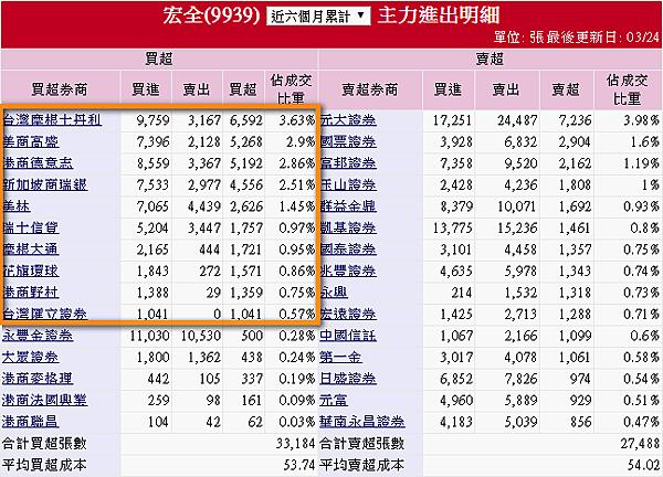 9939宏全_近六個月主力進出明細(2016.09.23~2017.03.24)2017.03.25