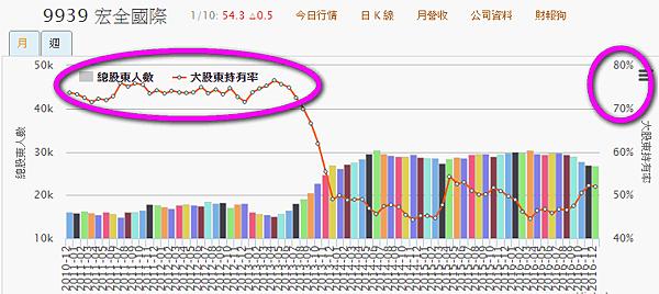 9939宏全_400張大戶持股變化2017.01.11