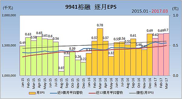 9941裕融_逐月每股稅後盈餘EPS2017.04.09