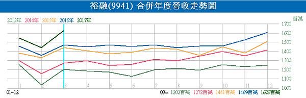 9941裕融_合併年度營收走勢圖2017.04.10