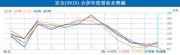 9939宏全_合併年度營收走勢圖2017.04.10