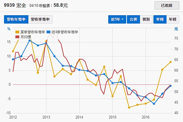 9939宏全_營收年增率持續擴大2017.04.10