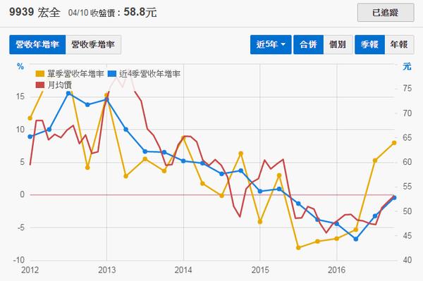 9939宏全_營收年增率2017.04.21