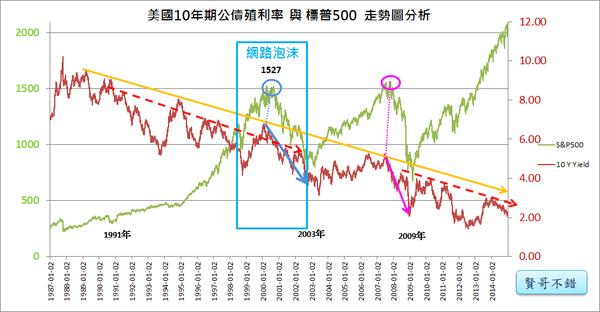 網路泡沫與10年期公債殖利率2017.04.24