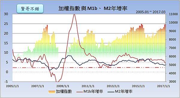 加權指數與M1b、M2年增率2017.04.30