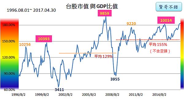 台股市值與GDP指標2017_05_03