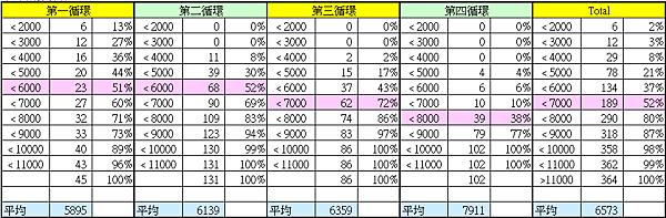 加權指數的統計分布_2017.05.03