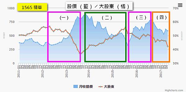 1565精華_股價與大股東持股關係2017.05.08
