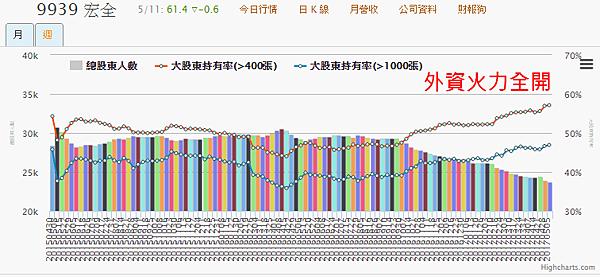 9939宏全_400張大戶持股變化2017.05.11