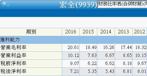 9939宏全_三率三升2017.04.05