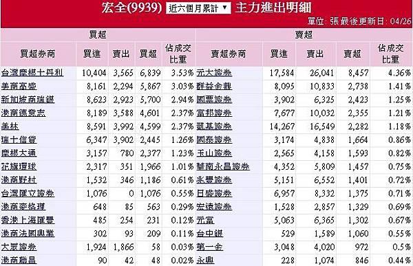 9939宏全_近半年外資買超(2016.10.28~2017.04.27)2017.04.27
