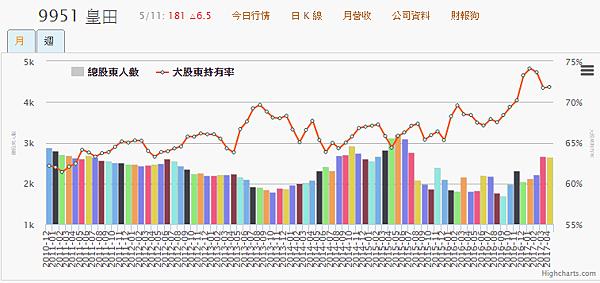9951皇田_大股東持有率及總股東人數2017.05.11