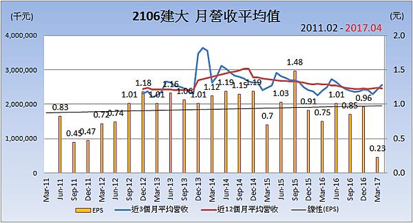 2106建大_平均月營收變化