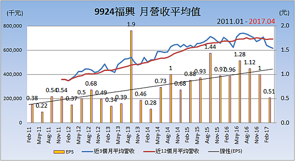 9924福興_平均月營收變化