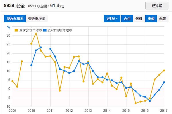 9939宏全_營收年增率2017.05.13