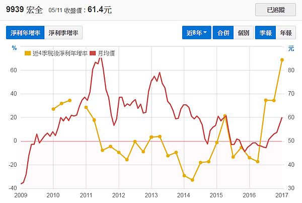 9939宏全_稅後淨利年增率2017.05.13