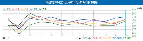 9942茂順_合併營收走勢圖2017.05.25