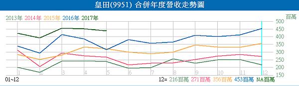 9951皇田_近五年的營收走勢圖2017.06.06