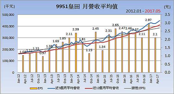 9951皇田_平均月營收變化