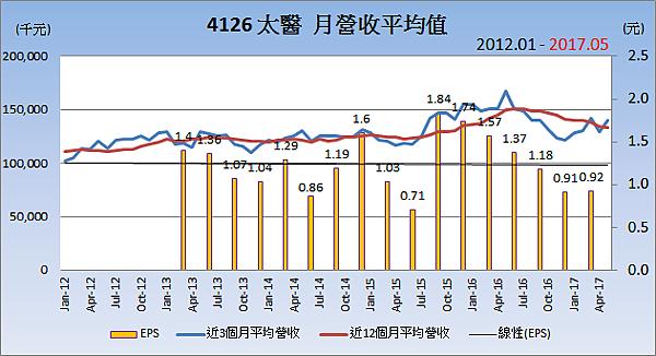 4126太醫_平均月營收變化