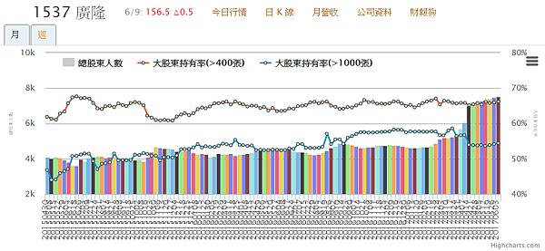 1537廣隆_400張大戶持股變化2017.06.10
