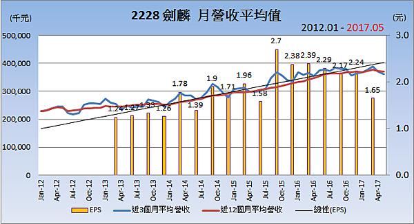 2228劍麟_平均月營收變化