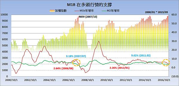 加權指數與M1b、M2年增率2017.06.23