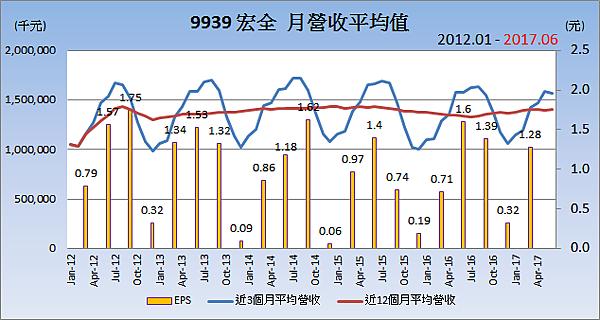9939宏全_平均月營收變化