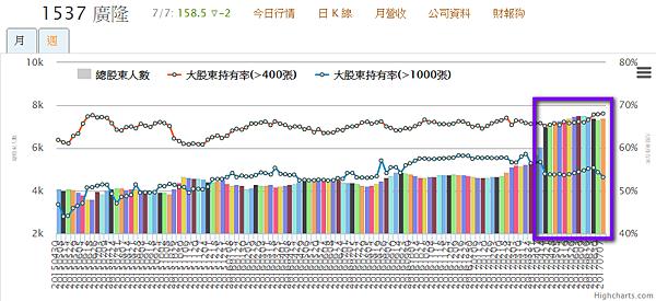 1537廣隆_400張大戶持股及股東人數的變化2017.07.08