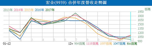 9939宏全_合併年度營收走勢圖2017.07.08
