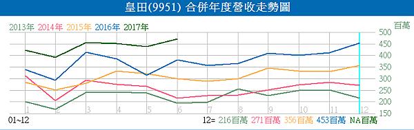 9951皇田_合併年度營收走勢圖2017.07.08