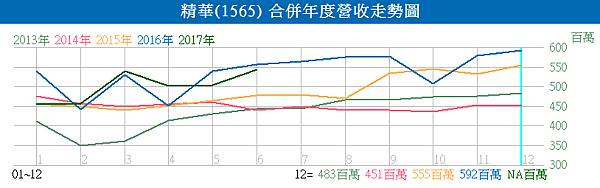 1565精華_合併年度營收走勢圖2017.07.08