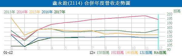 2114鑫永銓_合併年度營收走勢圖2017.07.10