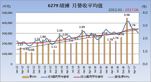6279胡連_平均月營收變化