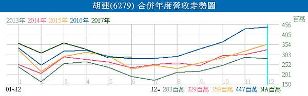 6279胡連_合併年度營收走勢圖2017.07.10