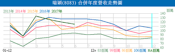 8083瑞穎_合併年度營收走勢圖2017.07.10