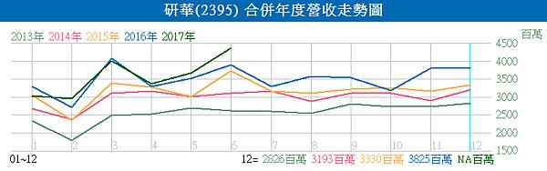 2395研華_合併年度營收走勢圖2017.07.10