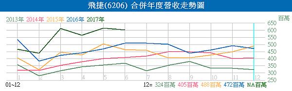 6206飛捷_合併年度營收走勢圖2017.07.10